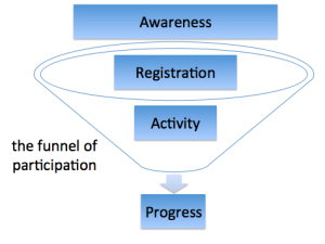 Diagram showing the funnel of participation